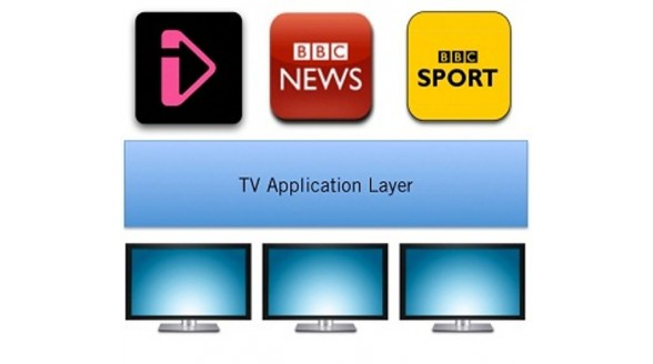 BBC kiest voor Europese HbbTV standaard