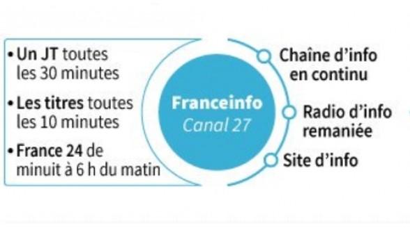 France Info voortaan via Fransat en online te zien